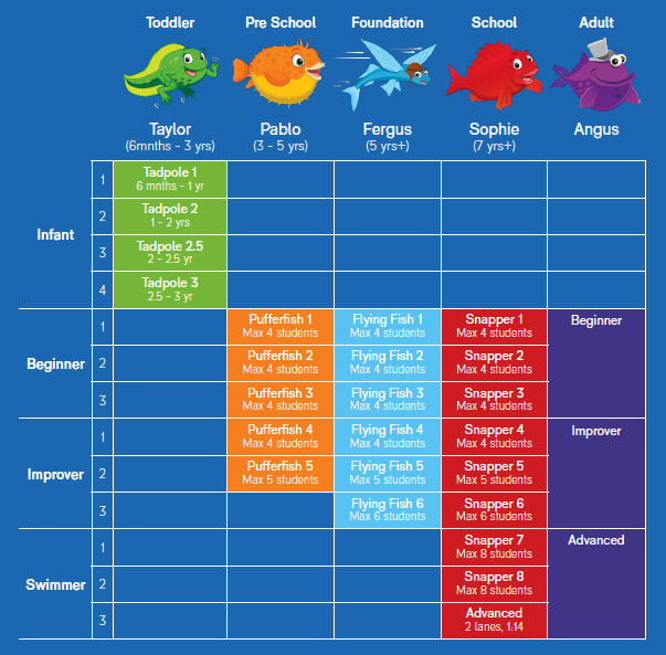 PARC Swim Progression Plan
